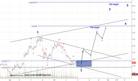 FB: FACEBOOK trading a wave 3