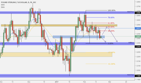 GBPUSD: GBPUSD testing key area before declining to 1.2350