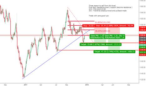 XAUUSD: Gold sell trade
