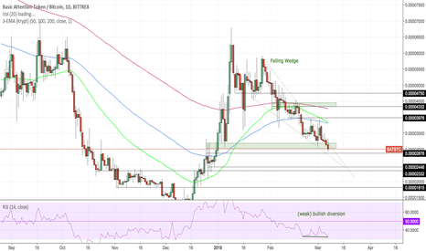 BATBTC: BAT-BTC Falling Wedge and waiting for breakout trade