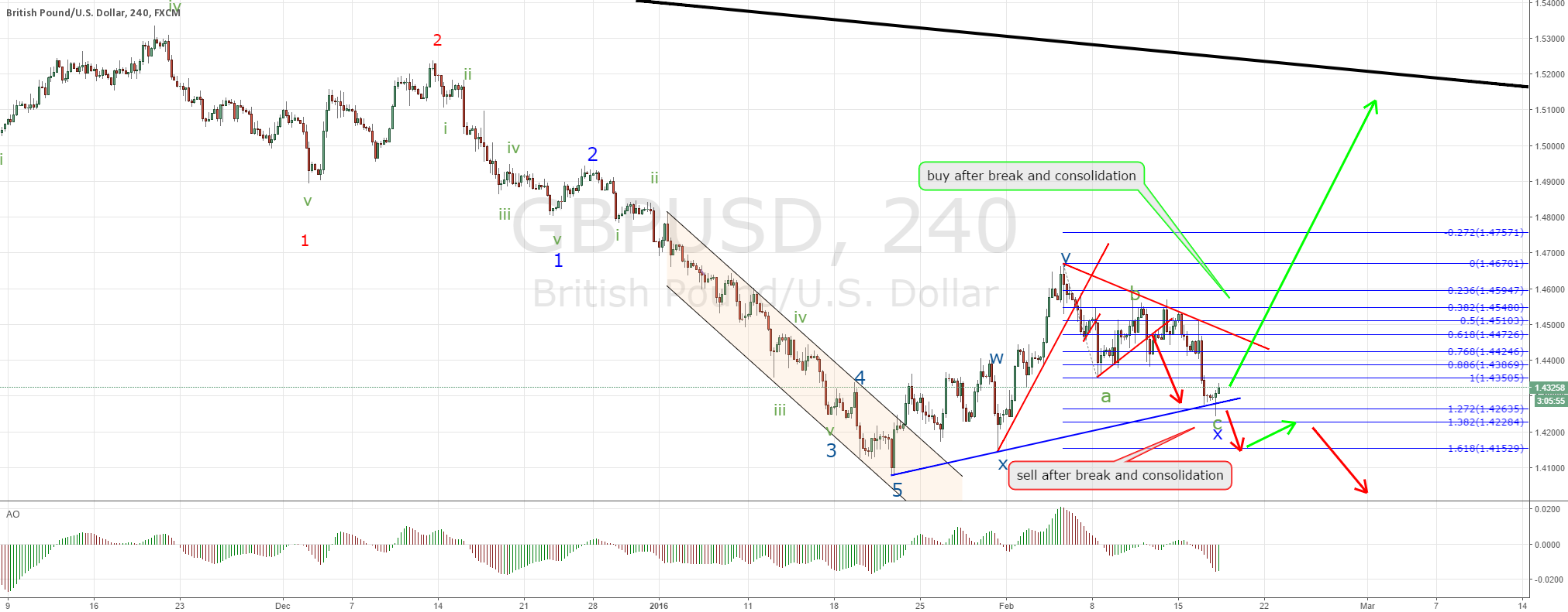 GBPUSD hit target after a second entry