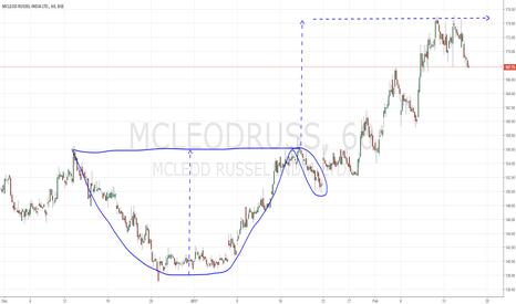 MCLEODRUSS: Mcleod Russel - Cup N Handle Measurement (Educational Example)