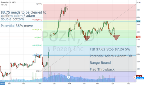 POZN: Pozen Inc. Fib + Double Bottom