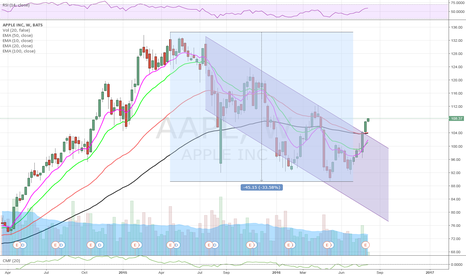 AAPL: $AAPL Sustained Breakout