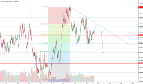 EURCAD: EUR/CAD rebote a la baja en punto 1.48328