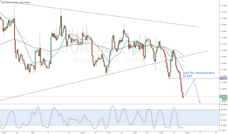 EURUSD: Eur/Usd wait for retracement