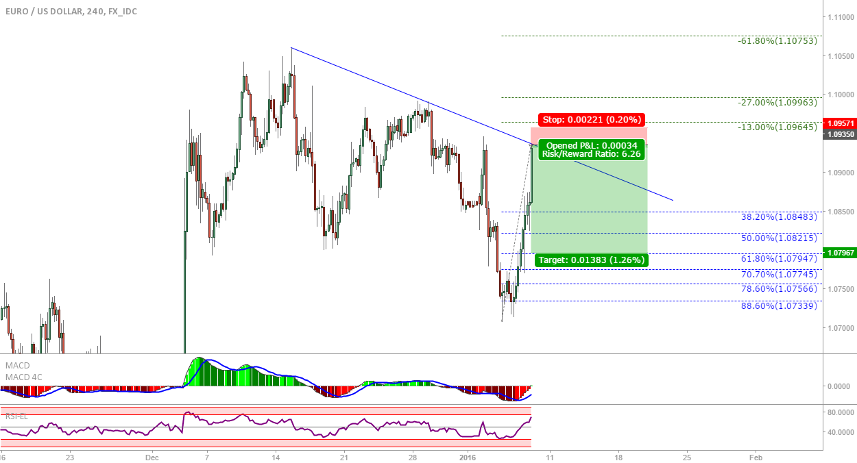 EUR/USD: Short for a retracement at the trendline?