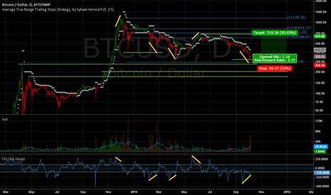 BTCUSD: Calling the BTC market bottom.