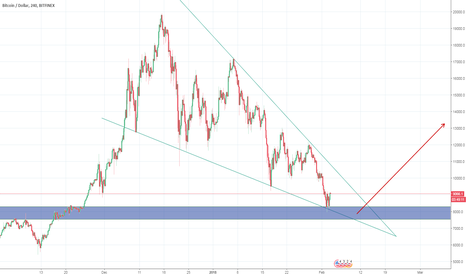 BTCUSD: BTC Long from support zone