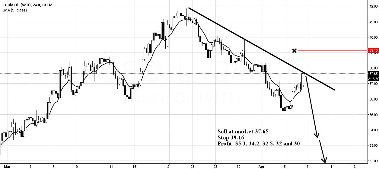 Oil At Resistance..!!! Short