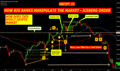 GBPJPY: HOW BIG BANKS MANIPULATE THE MARKET - ICEBERG ORDER