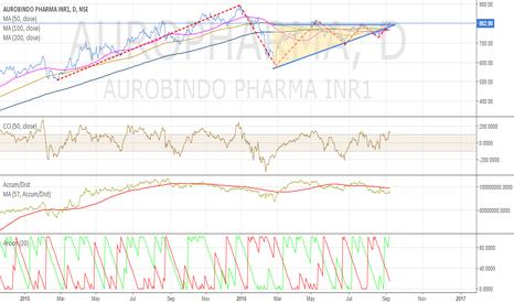 AUROPHARMA: AUROPHARMA-- Buy on breakout--Target 900