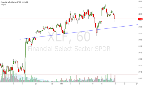 XLF: Short opportunity for XLF