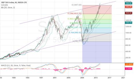 SPX: SPX monthly chart
