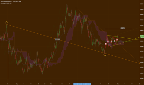 """NZDUSD: Waiting for breakout to complete a """"P"""" pattern in NZD/USD 4H"""