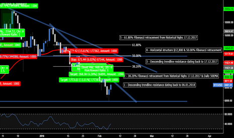 BTCUSD: Bitcoin - The 5 Structure Resistance Levels