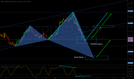 NZDUSD: NZD/USD H4 - Bullish One2One / Shark pattern