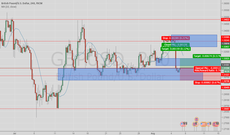 GBPUSD: buy key level and demand zone
