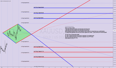 XAUUSD: #59 GOLD H1 Trinity Trade (Triangle+Diamond)