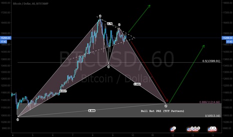 BTCUSD: Buying the dips on this HYPE market with a potential TCT setup.