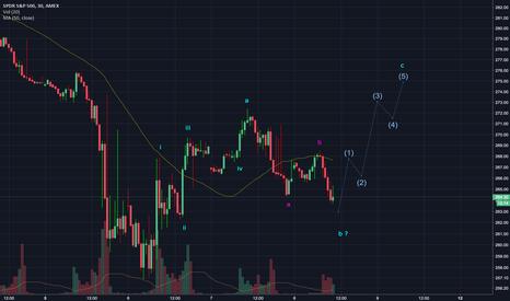 SPY: A quick trade log: Stocks short term bearish
