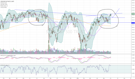SPY: Two potential outcomes with $SPY, leaning LONG