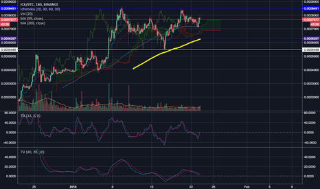 ICXBTC: ICX/BTC setup could be spicy