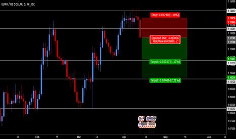 EURUSD: EUR/USD - Strong Bearish Engulfing Candle Signaling Breakout