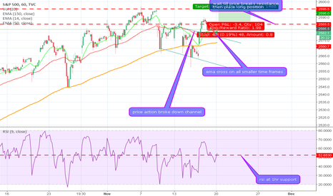 SPX: Channel Up identified at 17-Nov-21:00. This pattern is still in