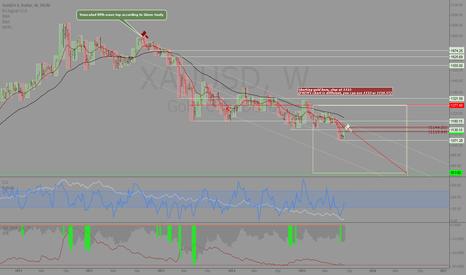 XAUUSD: Gold: Update