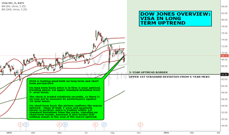 V: DOW JONES OVERVIEW: VISA IN LONG TERM UPTREND