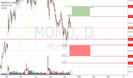 MOMO: earnings day trade for MOMO