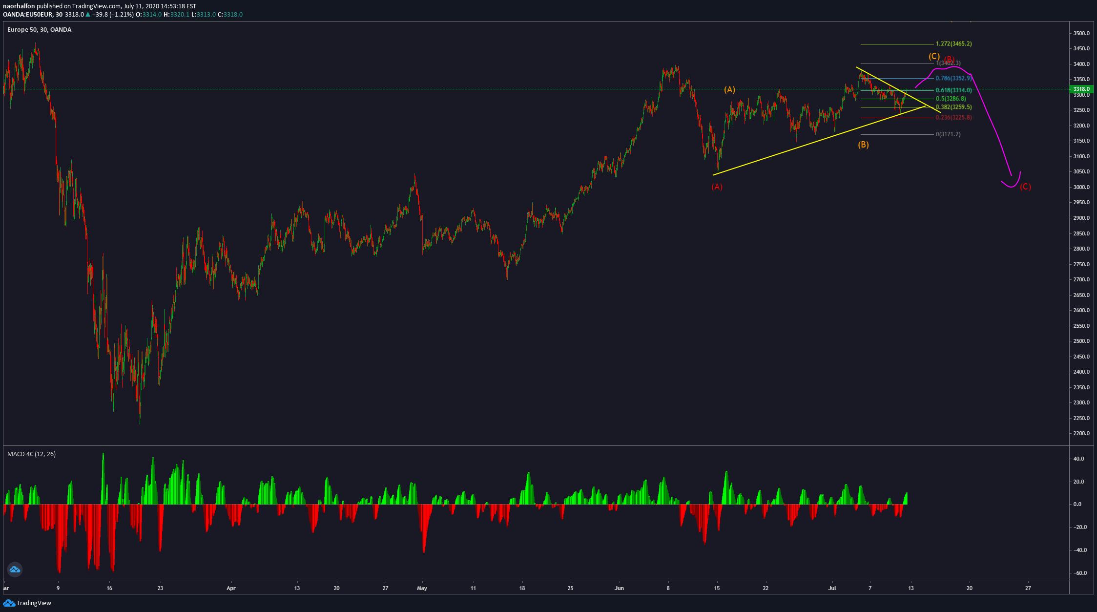 Platform Tradingview