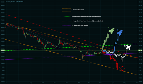 BTCUSD: Bitcoin moon or doom coming real soon!