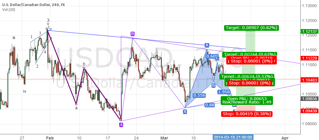 Bat Pattern Completes At Bottom of Triangle's Wave E Potential ?