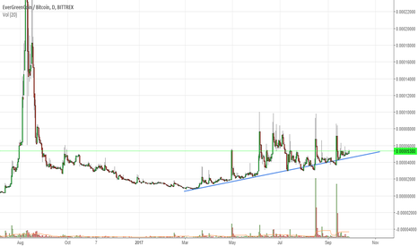 EGCBTC: EGC Is in uptrend