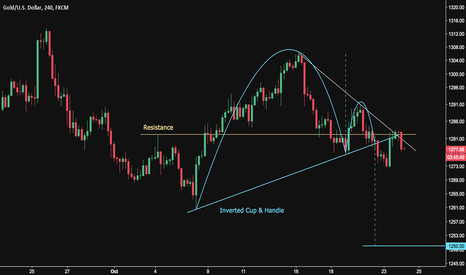 XAUUSD: Gold Targets 1250