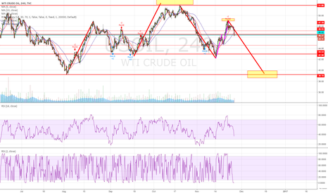 USOIL: POTENTIAL AB=CD, and downward AB=CD  again