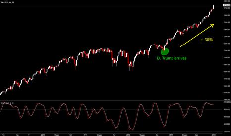SPX: S&P 500 – Un'America da record.