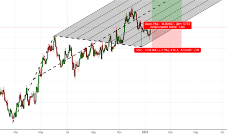 EURAUD: Great opportunity to go Long - EURAUD