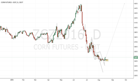 ZCZ2016: CBoT corn is a long play