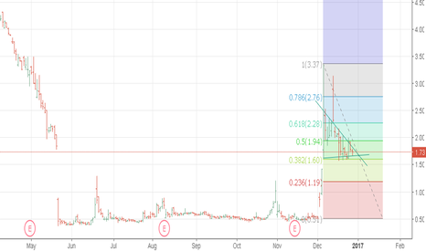 NVCN: break at support maybe? hope not. any ideas?