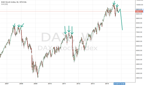 DAX: What will happen with the DAX.