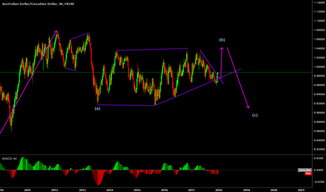 AUDCAD: My view on the AUDCAD pair