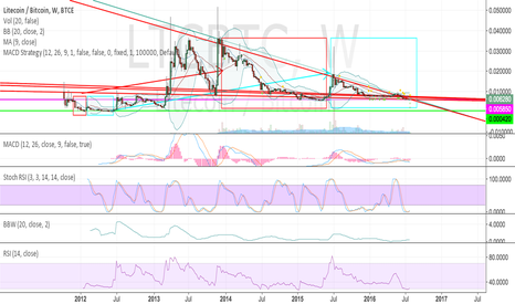 LTCBTC: LTCBTC'S REPEATING THE PATTERN HAPPENED BEFORE.
