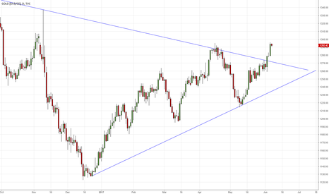 GOLD: GOLD D1 - break out of long term trend line