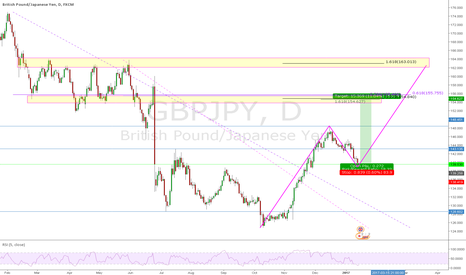 GBPJPY: Bullish Flag on the Daily GBPJPY