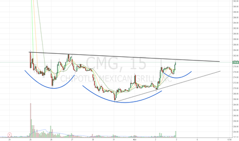 CMG: Inverse H&S setting up