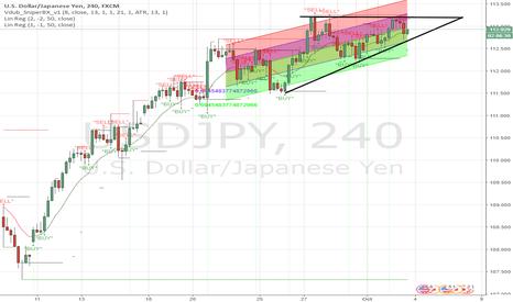 USDJPY: Possible Breakout Pattern on $USDJPY. Watch $113.19 Level
