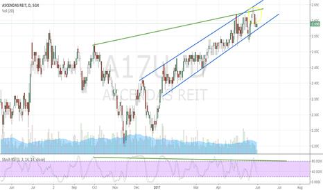 A17U: STI: Acendas Reit-Long opportunity soon?